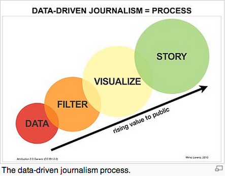 Data journalism process